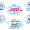 Хмаринки з пластику «Одиниці вимірювання»