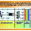 Стенд «Шкала електромагнітних коливань»