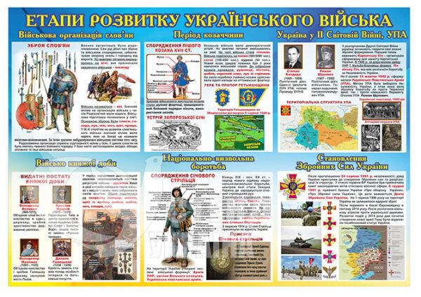 Етапи розвитку українського війська